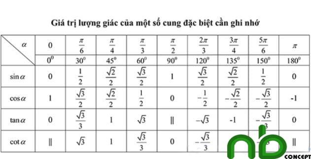 Tuyển tập công thức lượng giác dễ hiểu nhất 15